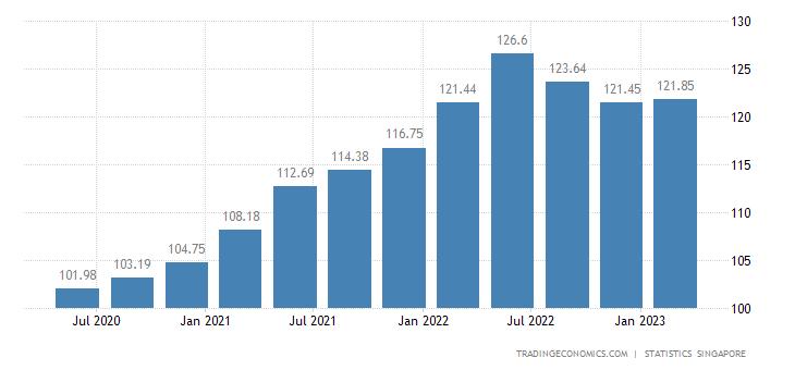 Singapore GDP Deflator