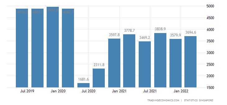 Singapore GDP From Construction
