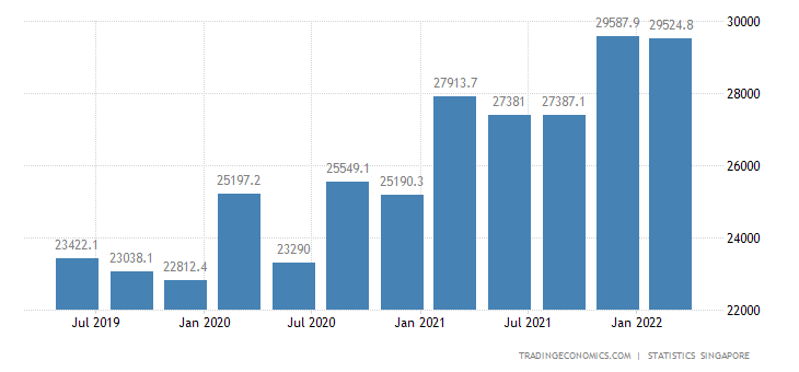 Singapore GDP From Manufacturing