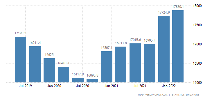 Singapore GDP From Wholesale and Retail Trade