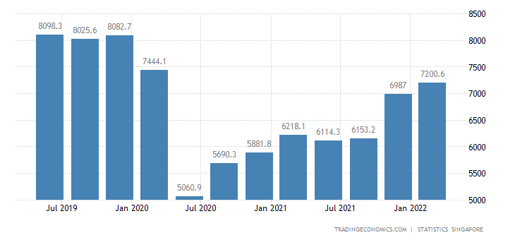 Singapore GDP From Transport