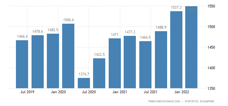 Singapore GDP From Utilities