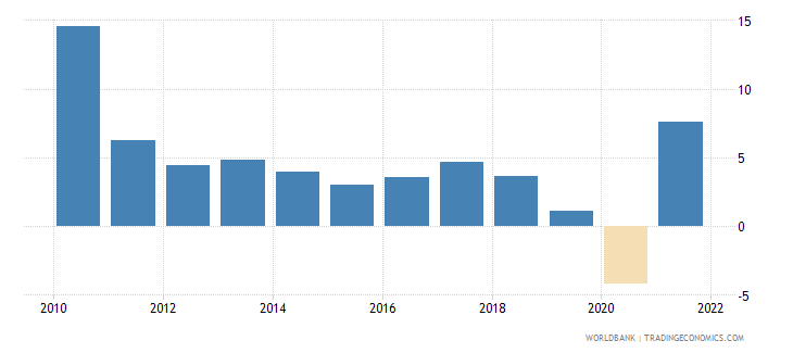 singapore gdp growth annual percent 2010 wb data