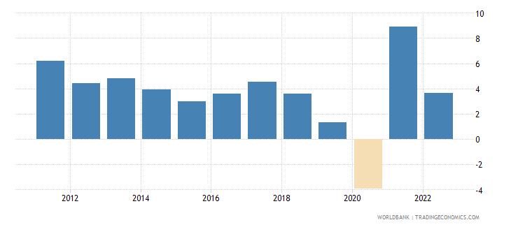 singapore gdp growth annual percent 2010 wb data