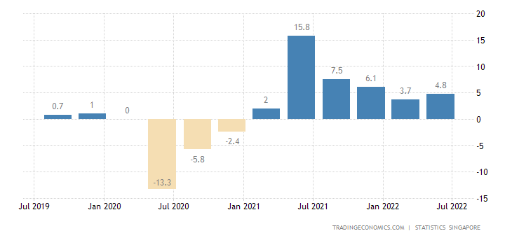 Singapore GDP Annual Growth Rate