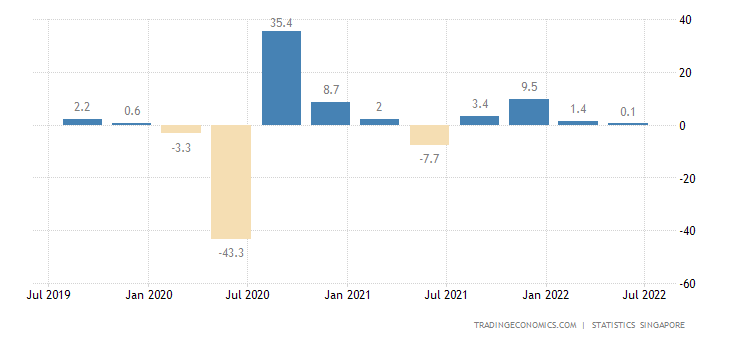 Singapore Gdp Growth Annualized