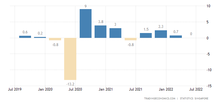 Singapore GDP Growth Rate