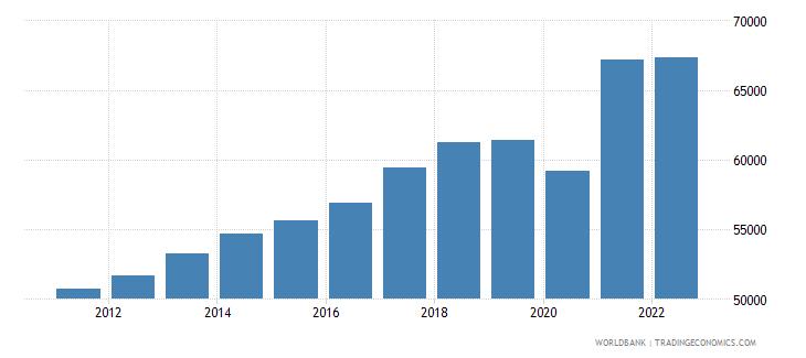singapore gdp per capita constant 2000 us dollar wb data