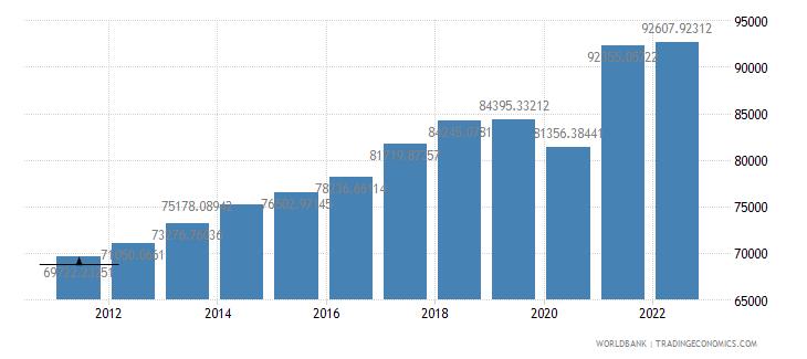 singapore gdp per capita constant lcu wb data