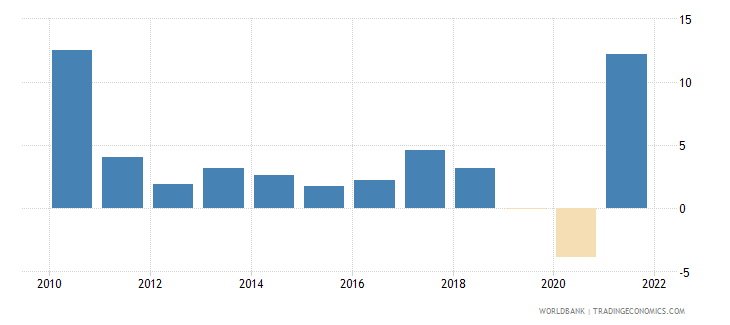 singapore gdp per capita growth annual percent wb data