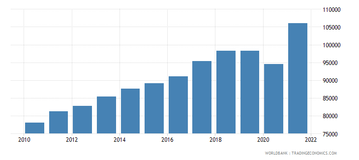 singapore gdp per capita ppp constant 2005 international dollar wb data