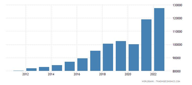 singapore gdp per capita ppp us dollar wb data
