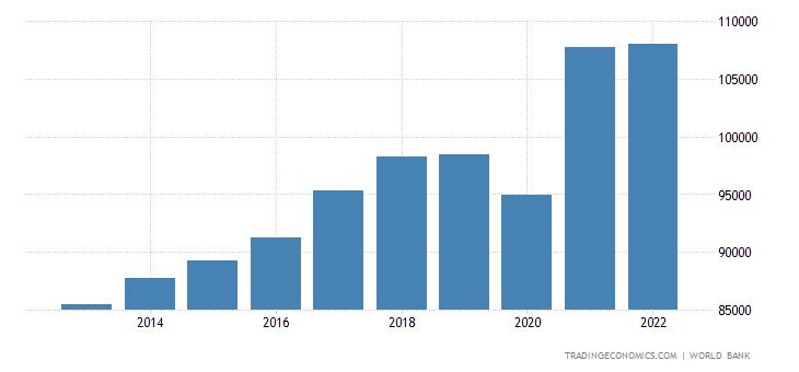 Singapore GDP per capita PPP