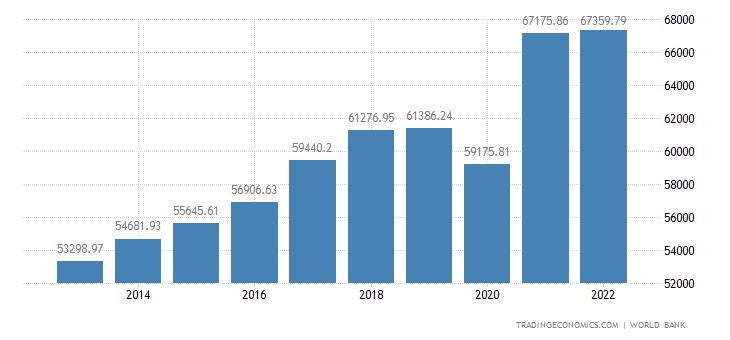 Singapore GDP per capita