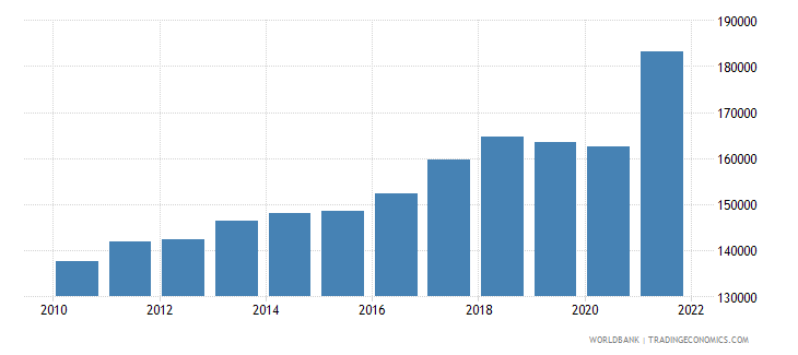singapore gdp per person employed constant 1990 ppp dollar wb data