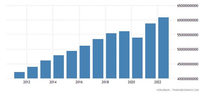 singapore gdp ppp constant 2005 international dollar wb data