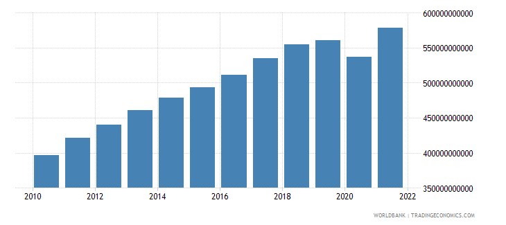 singapore gdp ppp constant 2005 international dollar wb data