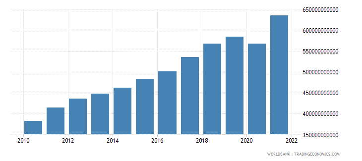 singapore gdp ppp us dollar wb data