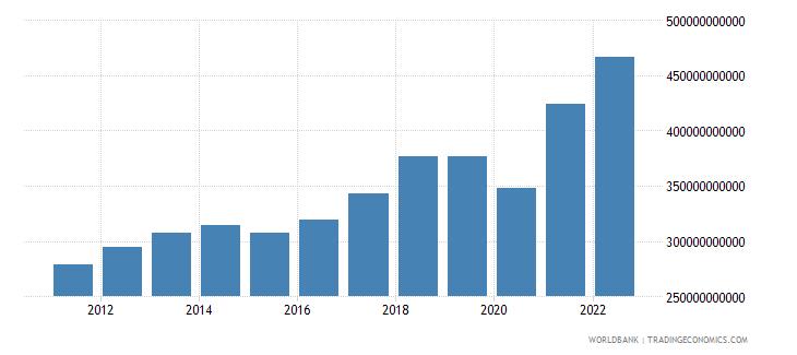 singapore gdp us dollar wb data