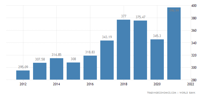 singapore s economic development213 This page provides - singapore gdp growth rate - actual values, historical data, forecast, chart, statistics, economic calendar and news singapore gdp growth rate - actual data, historical chart and calendar of releases - was last updated on september of 2018.