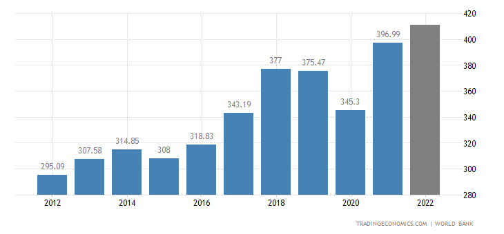 Singapore GDP