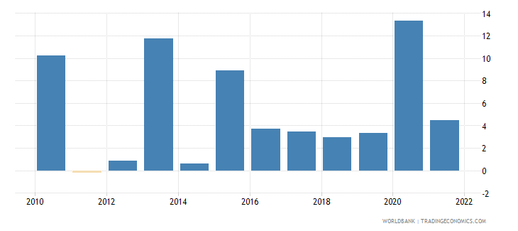 singapore general government final consumption expenditure annual percent growth wb data