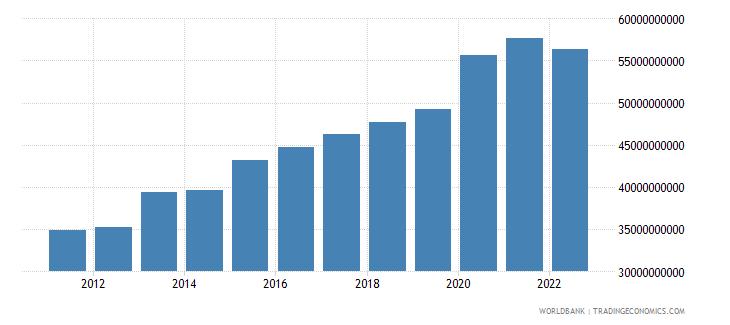singapore general government final consumption expenditure constant lcu wb data