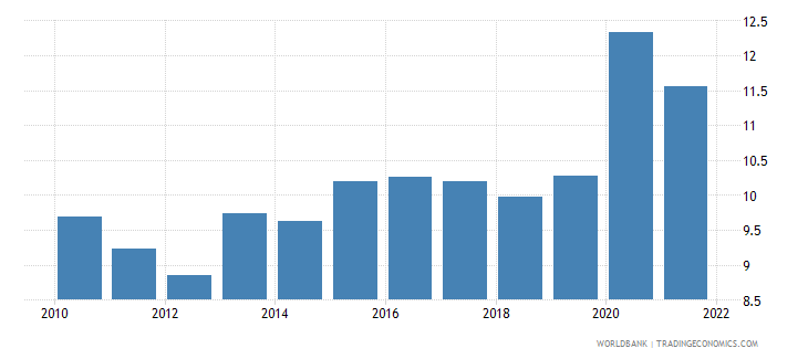 singapore general government final consumption expenditure percent of gdp wb data