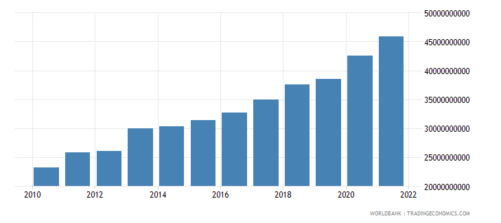 singapore general government final consumption expenditure us dollar wb data