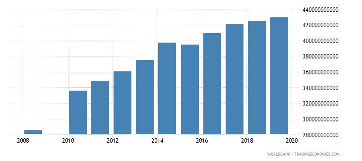 singapore gni constant lcu wb data