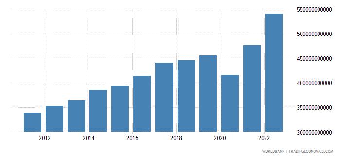 singapore gni current lcu wb data