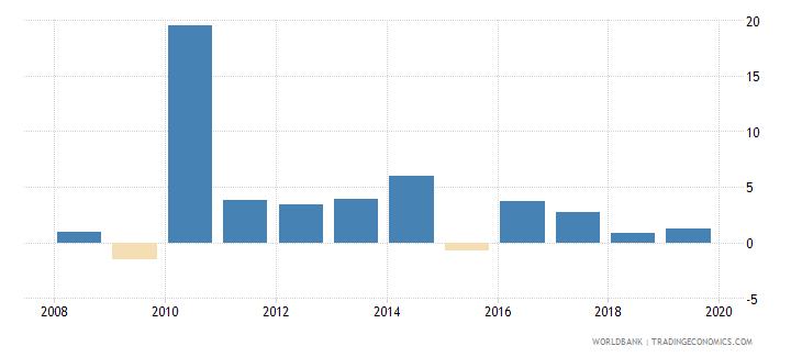 singapore gni growth annual percent wb data