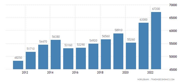 singapore gni per capita atlas method us dollar wb data