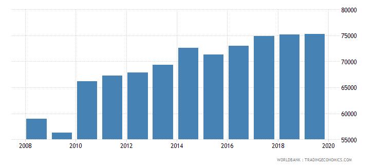 singapore gni per capita constant lcu wb data