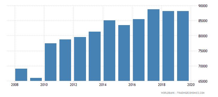 singapore gni per capita ppp constant 2011 international $ wb data