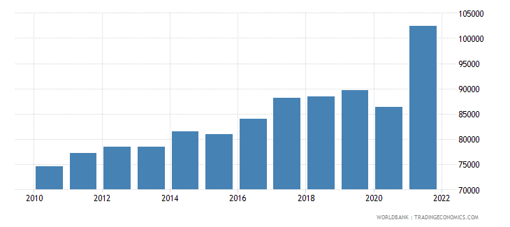 singapore gni per capita ppp us dollar wb data