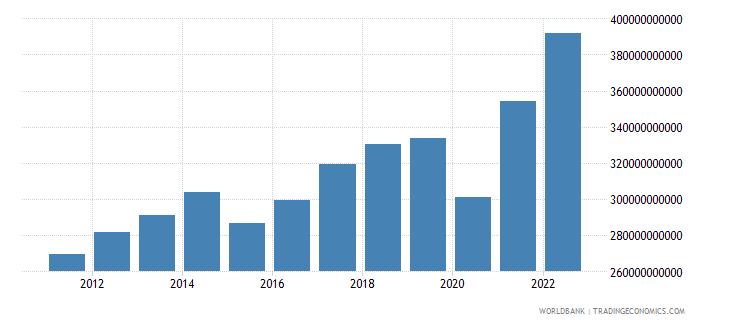 singapore gni us dollar wb data