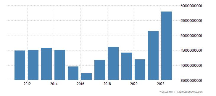 singapore goods exports bop us dollar wb data