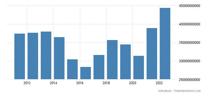 singapore goods imports bop us dollar wb data