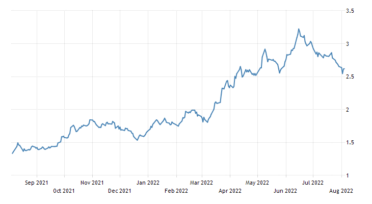 Singapore Government Bond 10Y