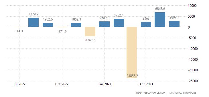 Singapore Government Budget Value