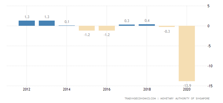 Singapore Government Budget | 2019 | Data | Chart | Calendar