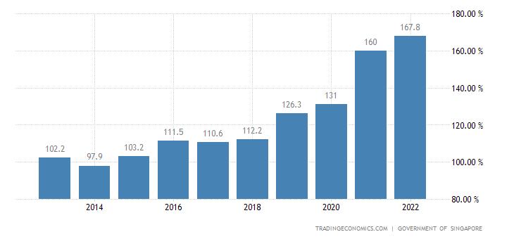 Singapore Government Debt to GDP
