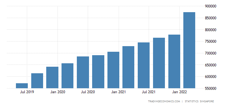 [Image: singapore-government-debt.png?s=singapor...2V20190821]
