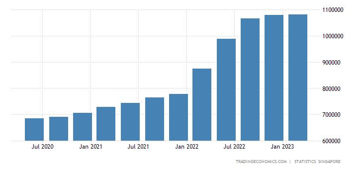 Singapore Government Debt