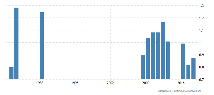 singapore government expenditure on tertiary education as percent of gdp percent wb data