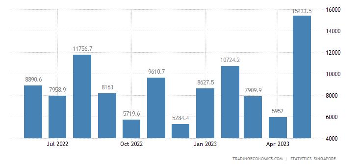 Singapore Government Revenues