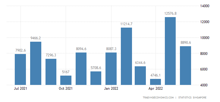 Singapore Government Revenues