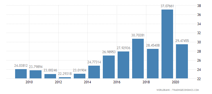 singapore grants and other revenue percent of revenue wb data