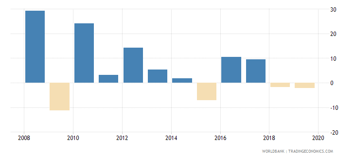 singapore gross capital formation annual percent growth wb data